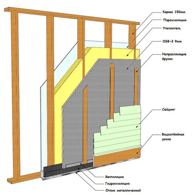 Выбор утеплителя и технология утепления каркасного дома