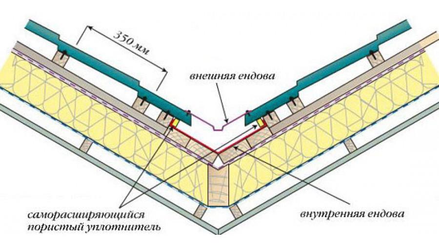Ендова крыши: назначение, типы, особенности монтажа