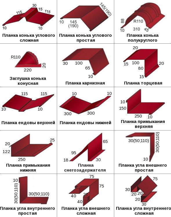 Какие бывают размеры листа металлочерепицы и доборных элементов