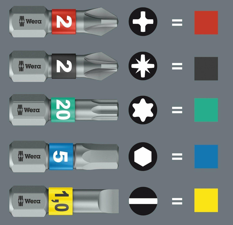 Какие биты для шуруповерта лучше: разновидности, размеры, советы по выбору