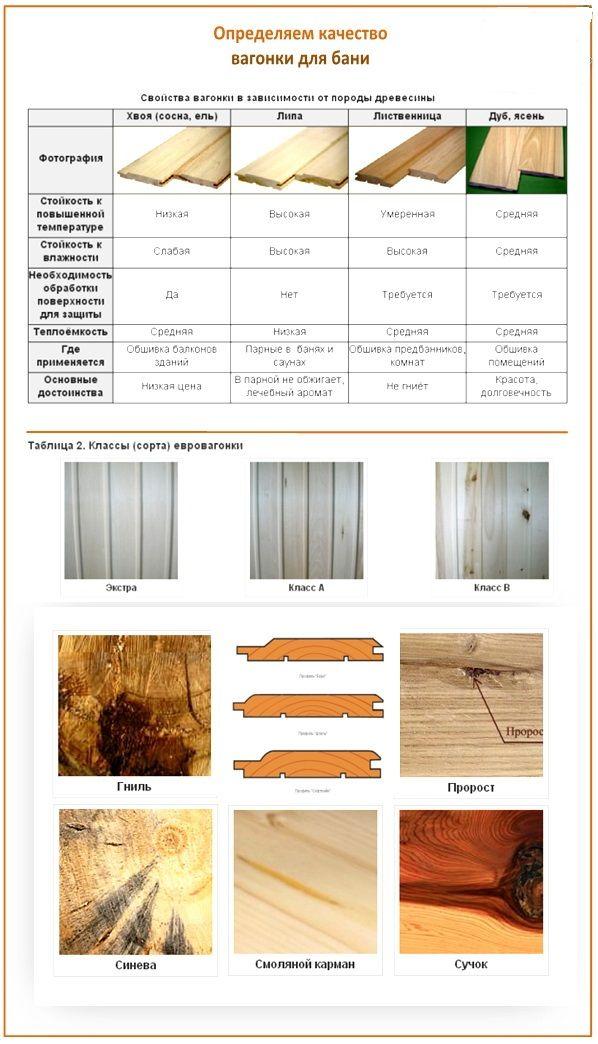 Экологичный тип отделки: деревянная вагонка для стен