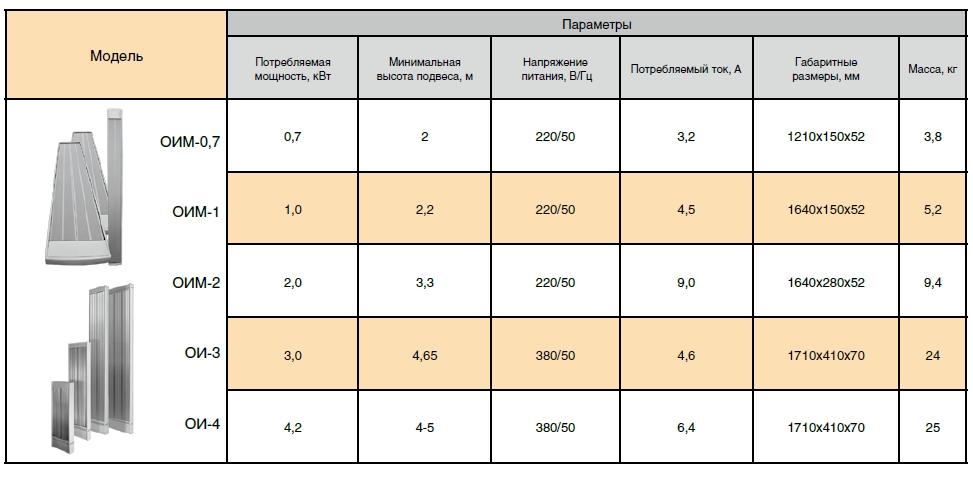 Делаем выбор между тепловентилятором и инфракрасным обогревателем