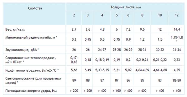 Характеристики монолитного поликарбоната, виды, сферы использования