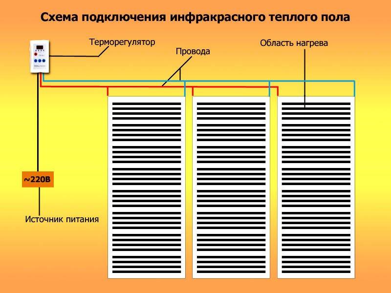 Какой теплый пол выбрать: электрический, инфракрасный или водяной?