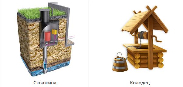 Что лучше для водоснабжения на даче: скважина или колодец?