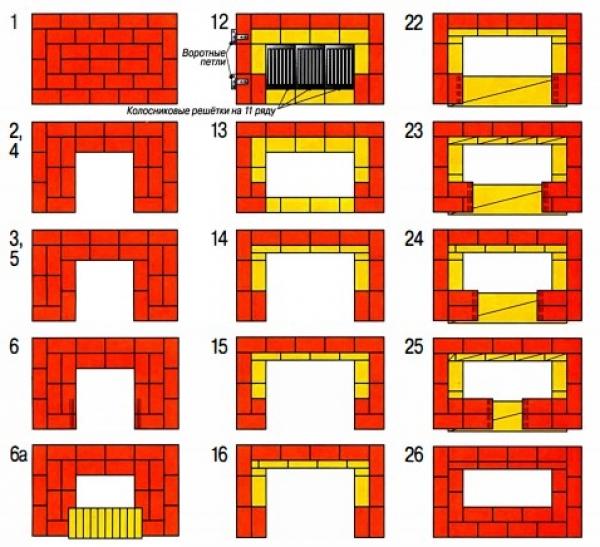 Мангал из кирпича своими руками: пошаговая инструкция постройки и чертежи лучших моделей для дома и дачи