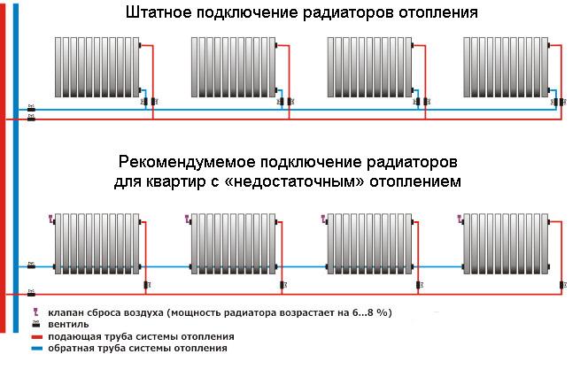 Алюминиевые радиаторы отопления — технические характеристики монтаж