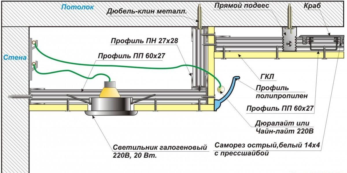Делаем простой двухуровневый потолок из гипсокартона