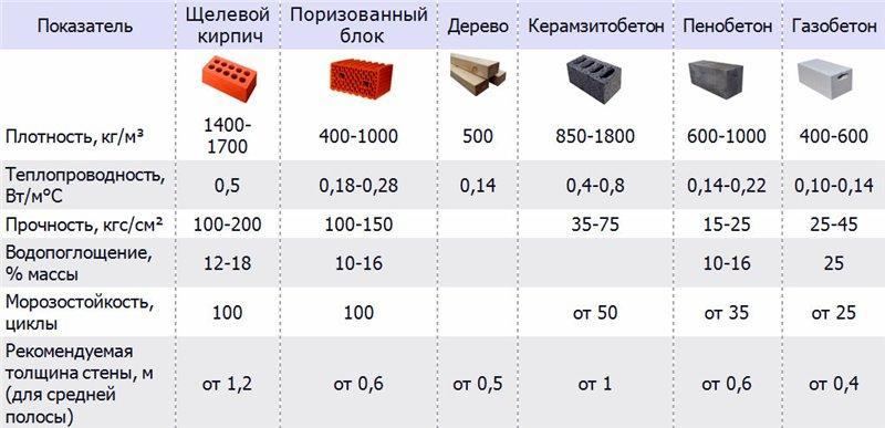Пеноблок и газоблок: чем отличаются, достоинства и недостатки материалов