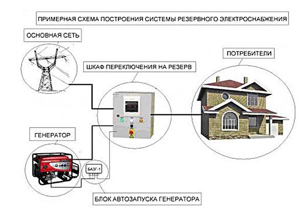 Подключение генератора к сети загородного дома