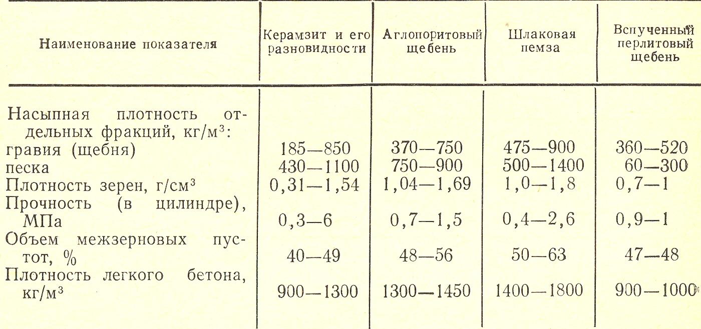 Что представляет собой плотность керамзитового гравия