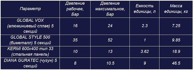 Выбор на любой вкус и кошелек: схемы самого эффективного подключения радиаторов отопления