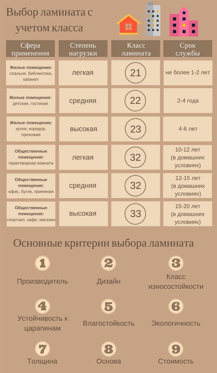 Технические характеристики ламината различных классов износостойкости