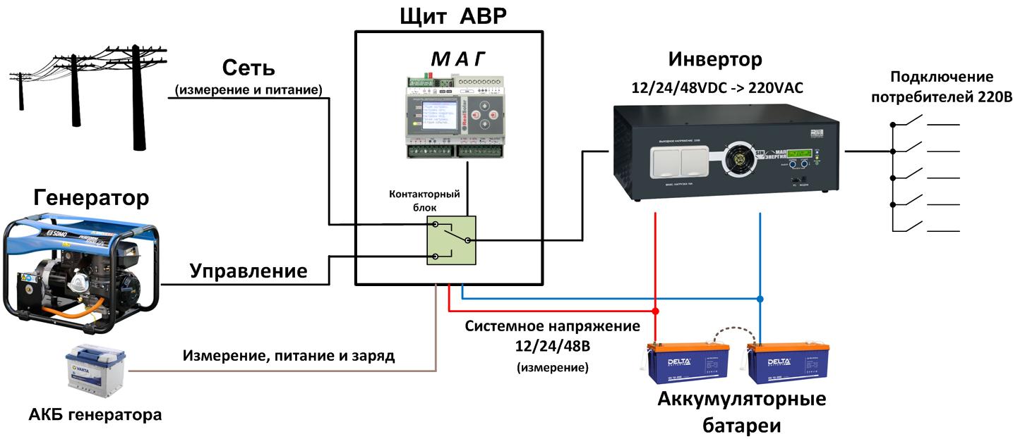 Узнаем, как подключить бензогенератор к сети дома