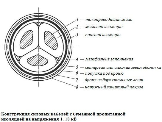 Монтажные провода и кабели их назначение и описание