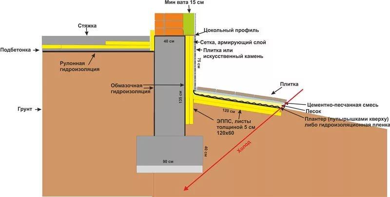 Правильное утепление фундамента экструдированным пенополистиролом, пенопластом. видео