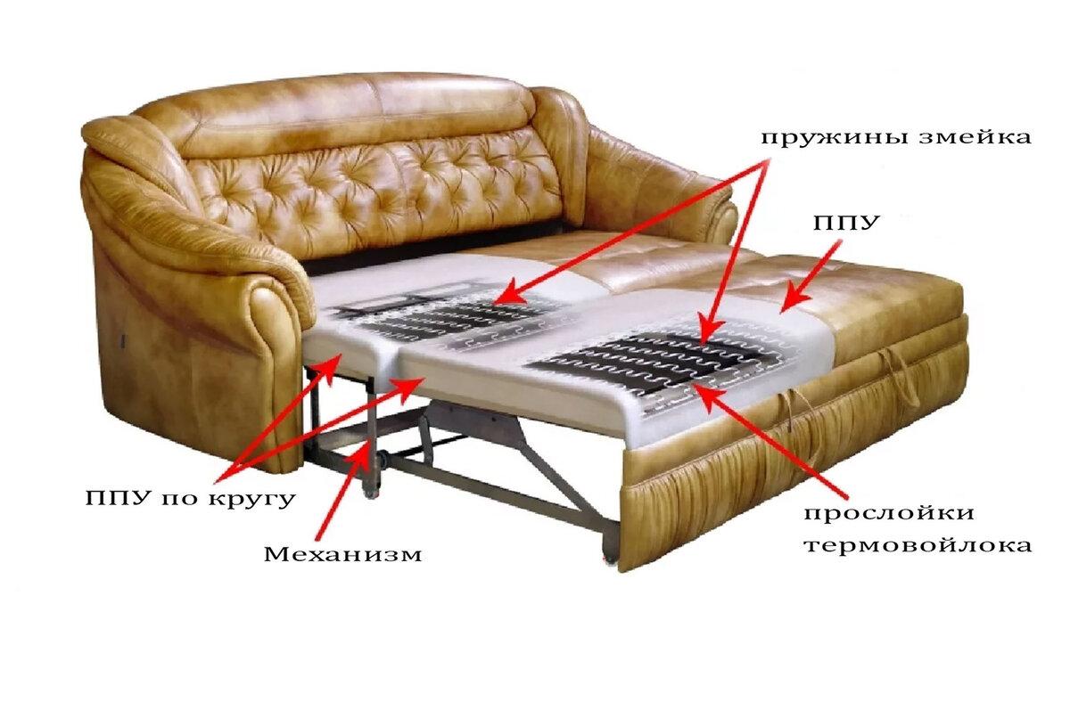 Основные элементы конструкции дивана - из из чего сделан диван