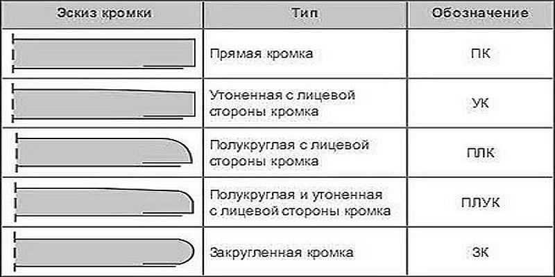Отличия гипсокартона от гипсоволокна