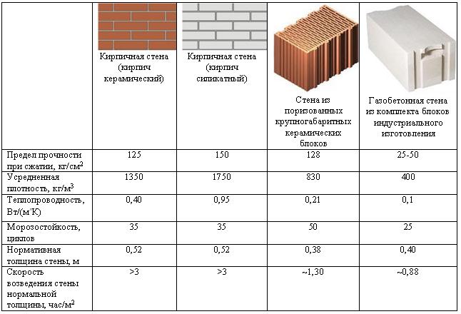 9 лучших строительных блоков - рейтинг 2020