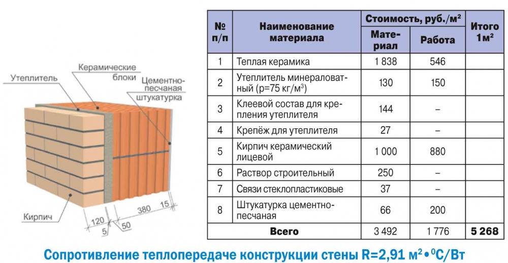Какой вид блоков выбрать для строительства дома?