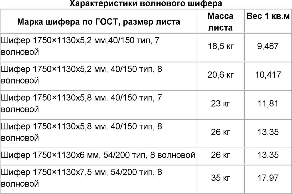 Сколько весит шифер