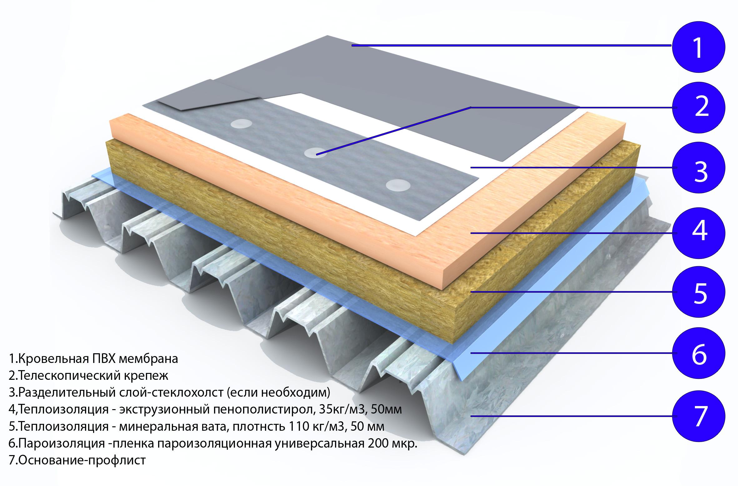 Виды плоских крыш: конструкция и устройство