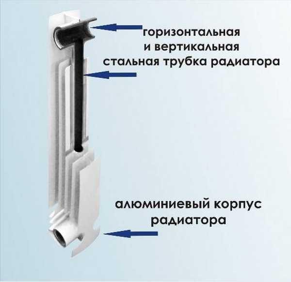 Какие радиаторы отопления лучше алюминиевые или биметаллические