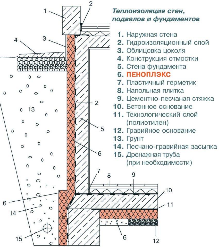 Надежное утепление фундамента пенополистиролом (пенопластом)