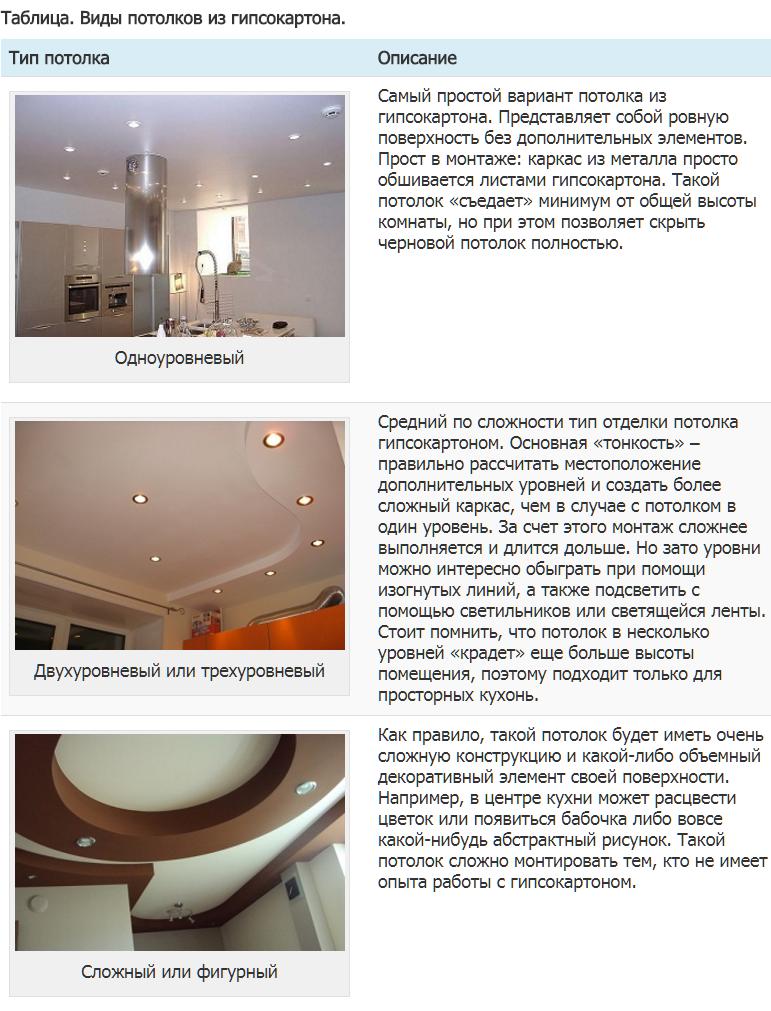 Одноуровневые натяжные потолки: виды и пошаговая инструкция по монтажу