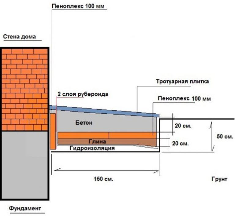 Утепление фундамента пенополистиролом: технология утепления фундамента дома снаружи
