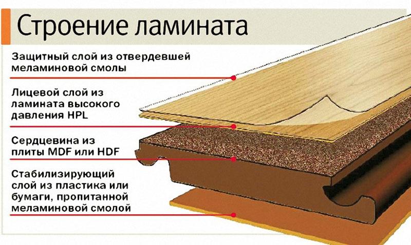 Что такое ламинат. структура, свойства и происхождение ламината. | строй сам