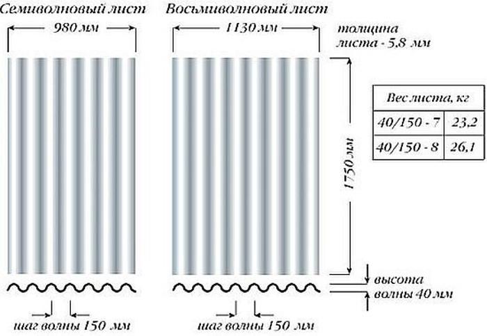 Шифер: размеры листа, полезная площадь волнового и плоского шифера