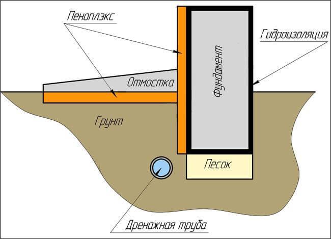 Технология утепления фундамента дома снаружи пенополистиролом своими руками