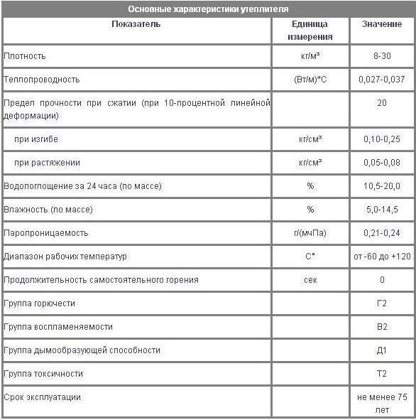 Характеристики и применение пеноизола