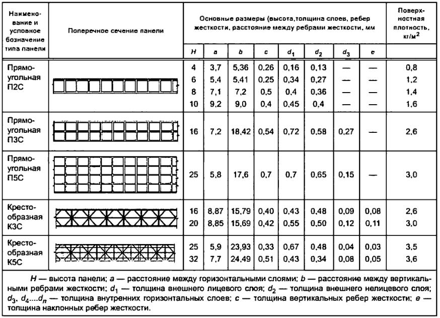 Что лучше использовать в строительстве: сотовый или монолитный поликарбонат