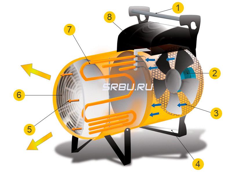 Как выбрать тепловую пушку для дома, гаража, теплицы или дачи