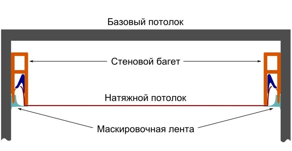 Устройство натяжного потолка - технология монтажа