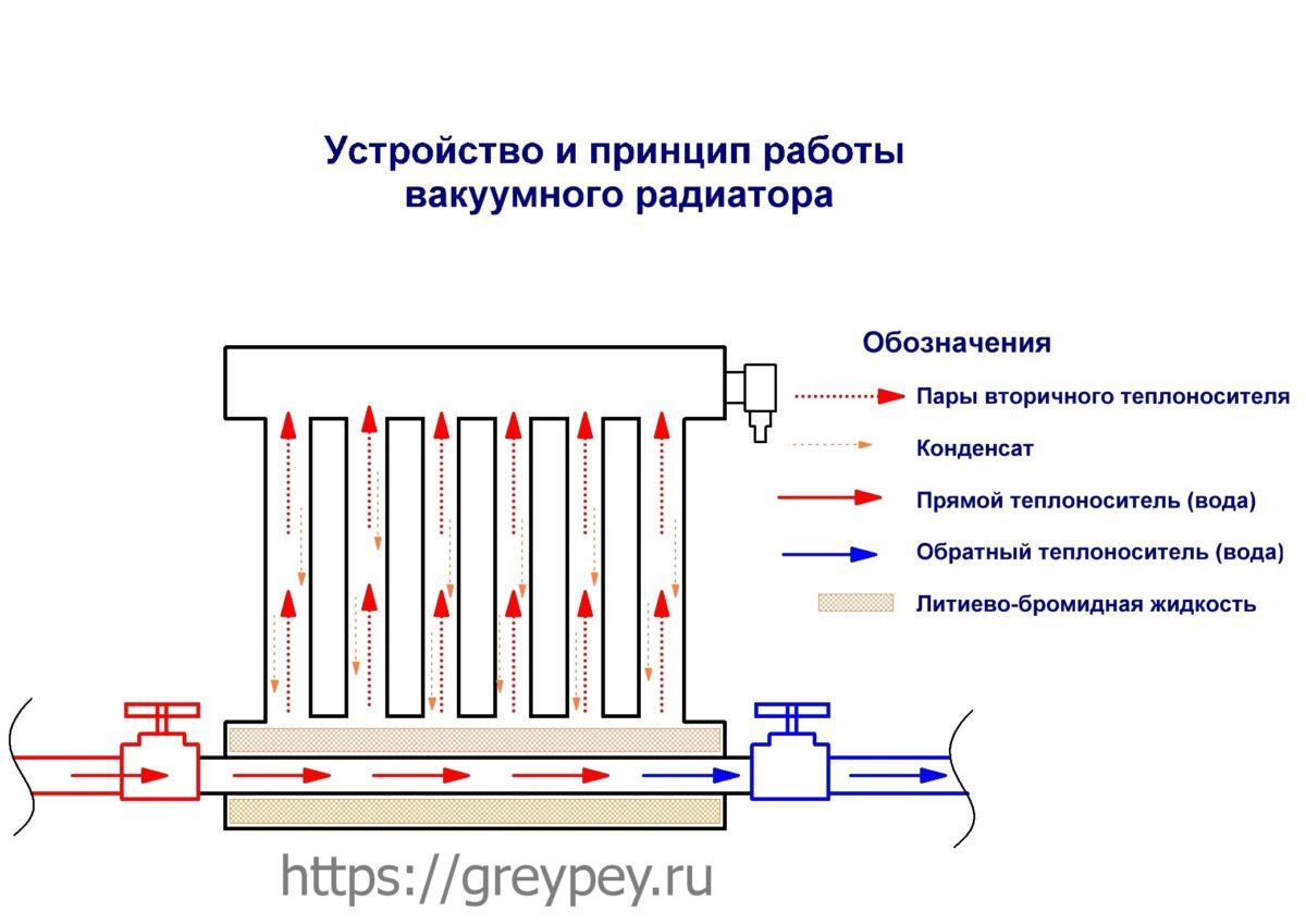 Что такое вакуумные радиаторы отопления