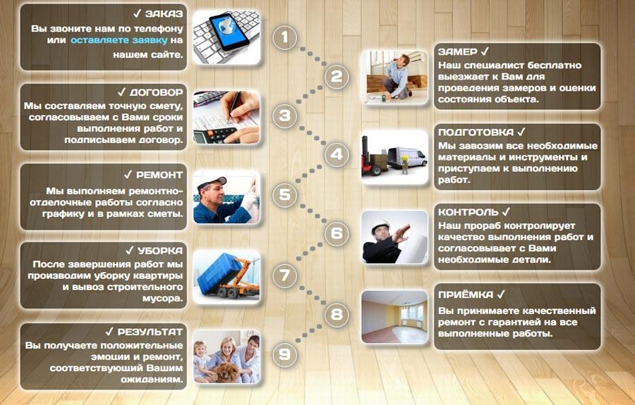 Как делать ремонт в квартире: последовательность