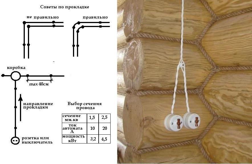 Кабель-каналы для монтажа электропроводки: основные виды, типы и цены