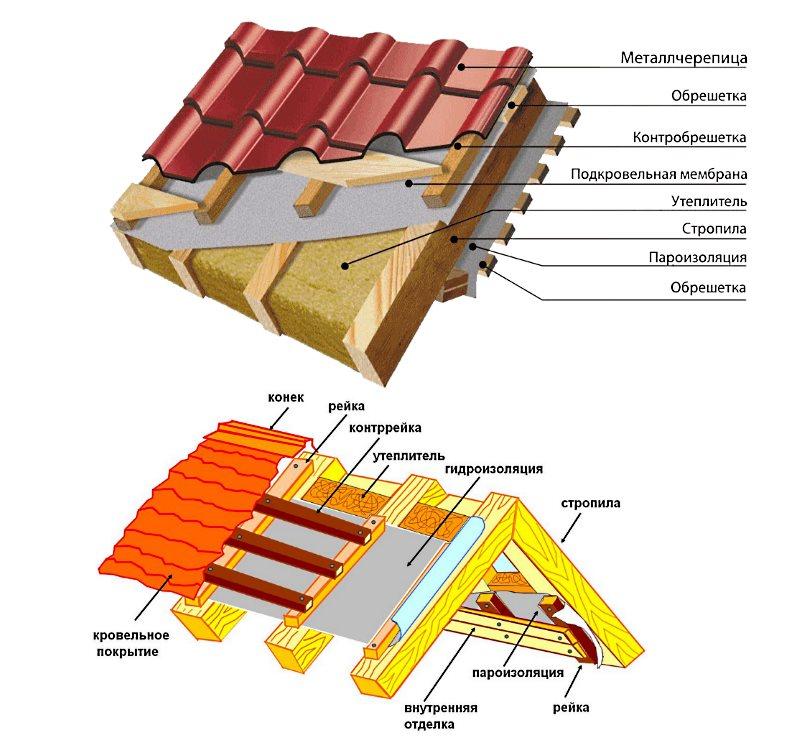Кровля из металлочерепицы, в том числе особенности ее устройства и эксплуатации, а также ошибки при монтаже