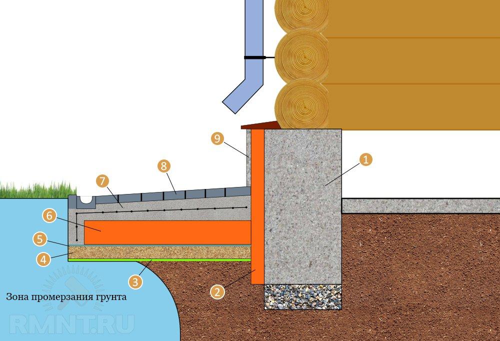 Утеплить фундамент своими руками: инструкция, методика, пошаговое описание как изолировать фундамент (видео + 105 фото)