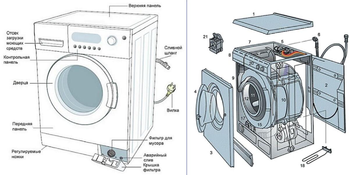 На что обратить внимание при покупке стиральной машины автомат?