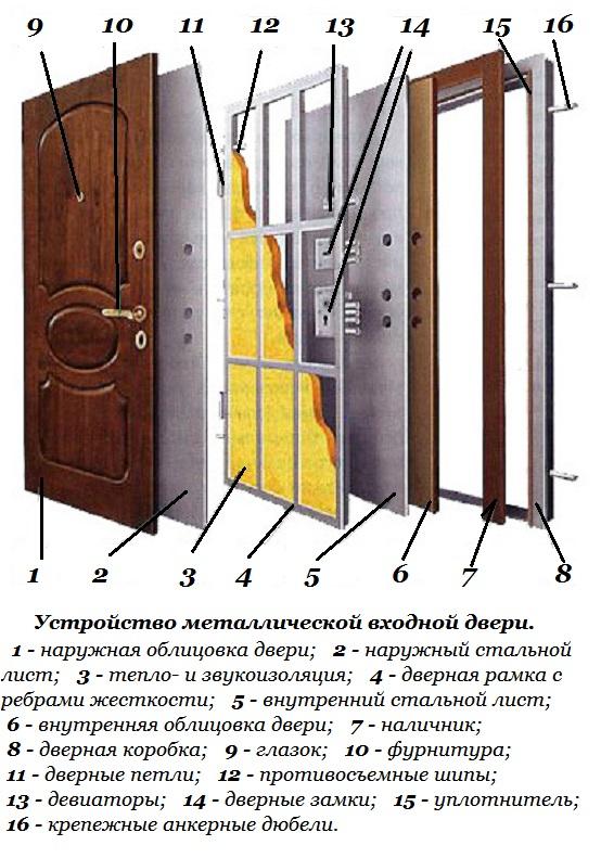Как установить входные металлические двери в квартиру своими руками