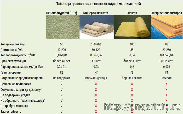 Отзывы о недостатках применения эковаты для стен, видео