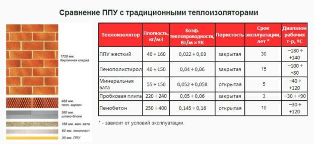 Технические характеристики пенополиуретана и его применение в качестве утеплителя