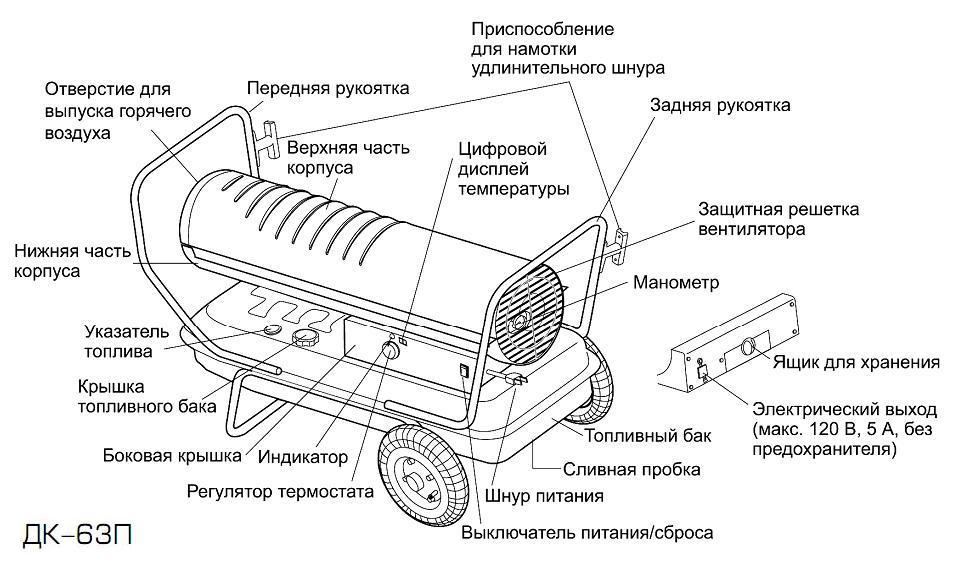 Критерии выбора тепловой пушки для дачи