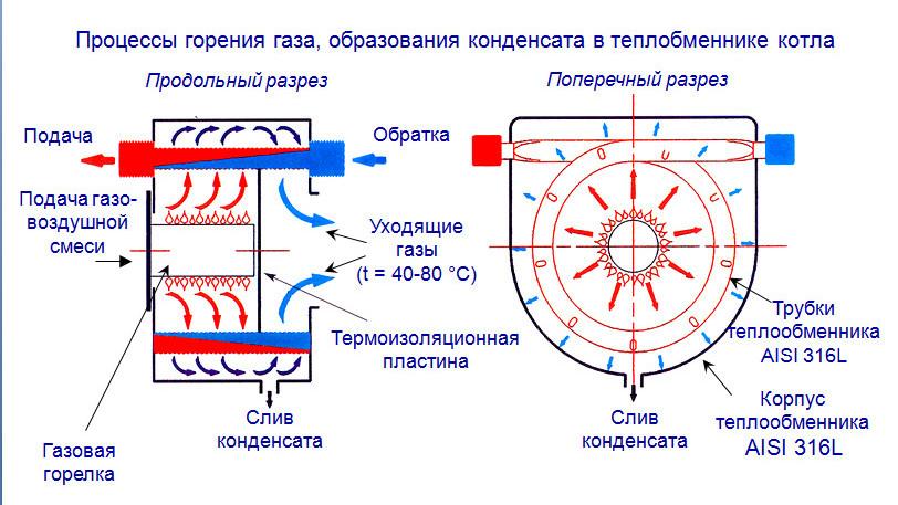 Конденсационные газовые котлы: технические характеристики, достоинства и принцип работы
