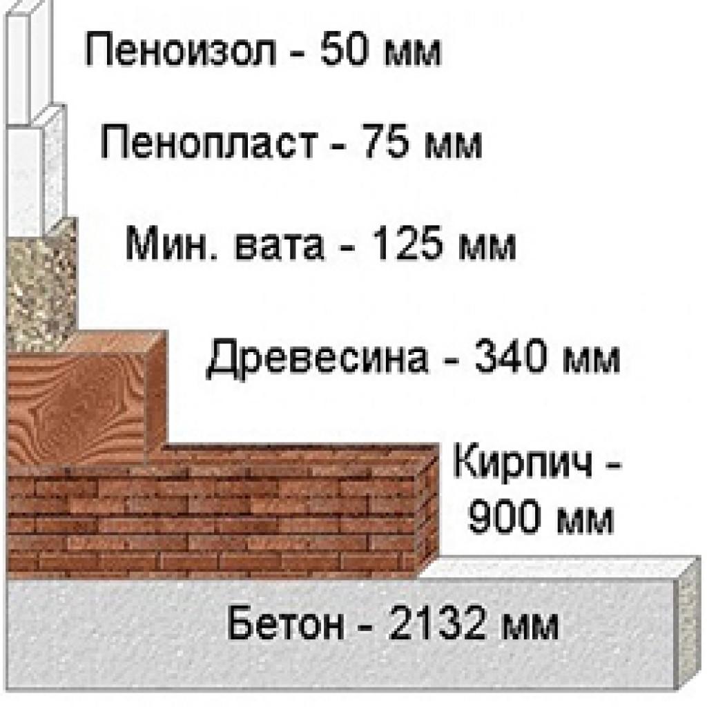 Особенности использования пены для утепления стен дома