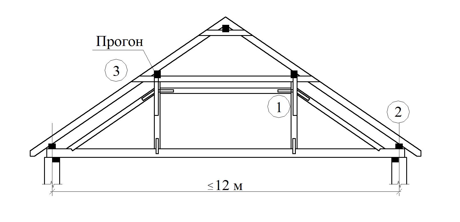 Стропильная система двухскатной крыши своими руками – инструкция по устройству